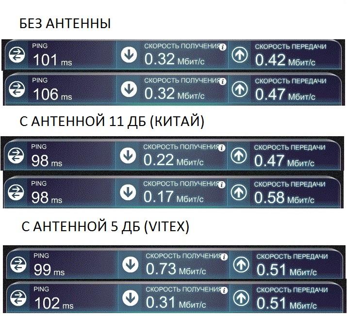 Тест антенн cdma