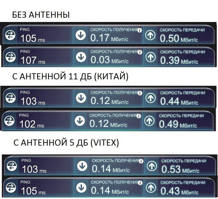 Тестирование скорости cdma